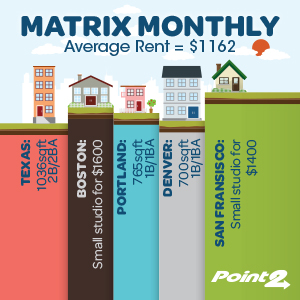 Matrix Monthly: Robust Growth, Small Inventory Dominate U.S. Rental Market