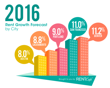 Rental Market Forecast 2016: The West Leads in Rent Growth