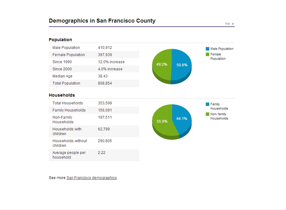 Detailed Property Data - Area Demographics