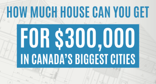 How much house can you get for $300K in Canada's biggest cities