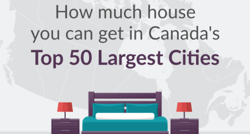 Average National Home Price Will Not Buy 3 Bedrooms in Half of Canada's 50 Largest Cities