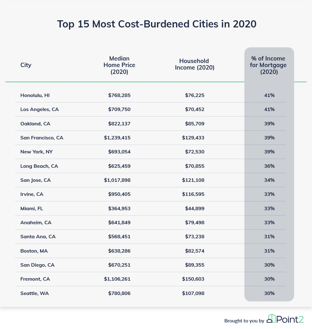 Mortgage affordability top 15 least affordable cities