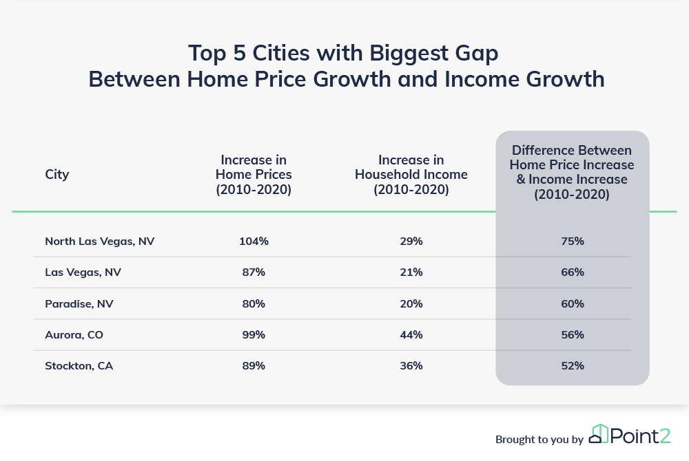 Mortgage affordability top 5 cities with biggest difference gap income home price growth