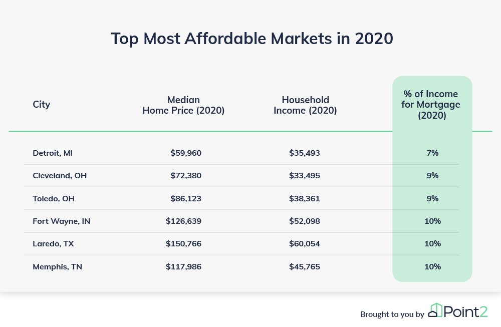mortgage affordability most affordable housing markets