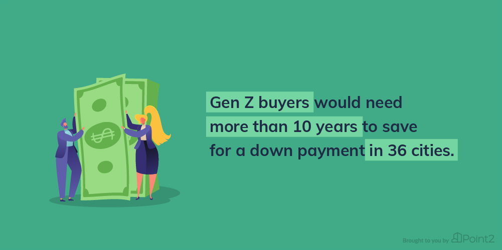 How Long to Save for Down Payment Gen Z