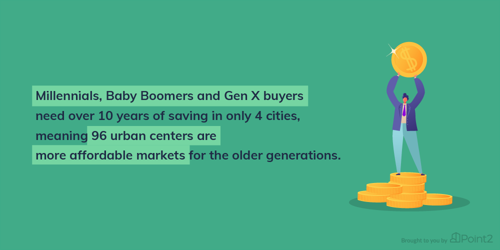 How Long to Save for Down Payment Generations