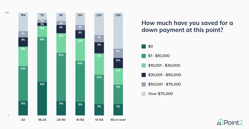 Survey Results How Much Have You Saved for a Down Payment Q