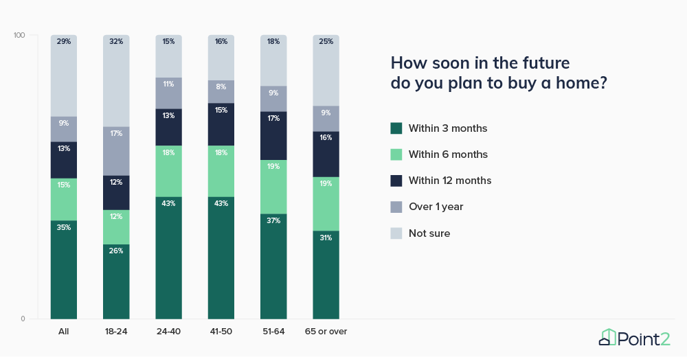 Survey Results How Soon Do You Plan to Buy a Home Q