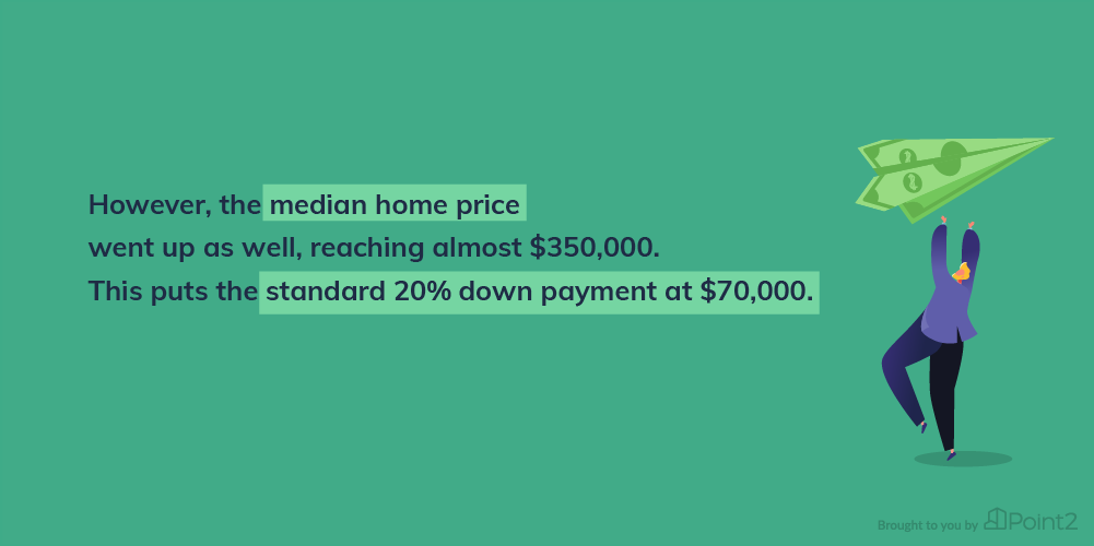 National Median Home Price and Down Payment Increases