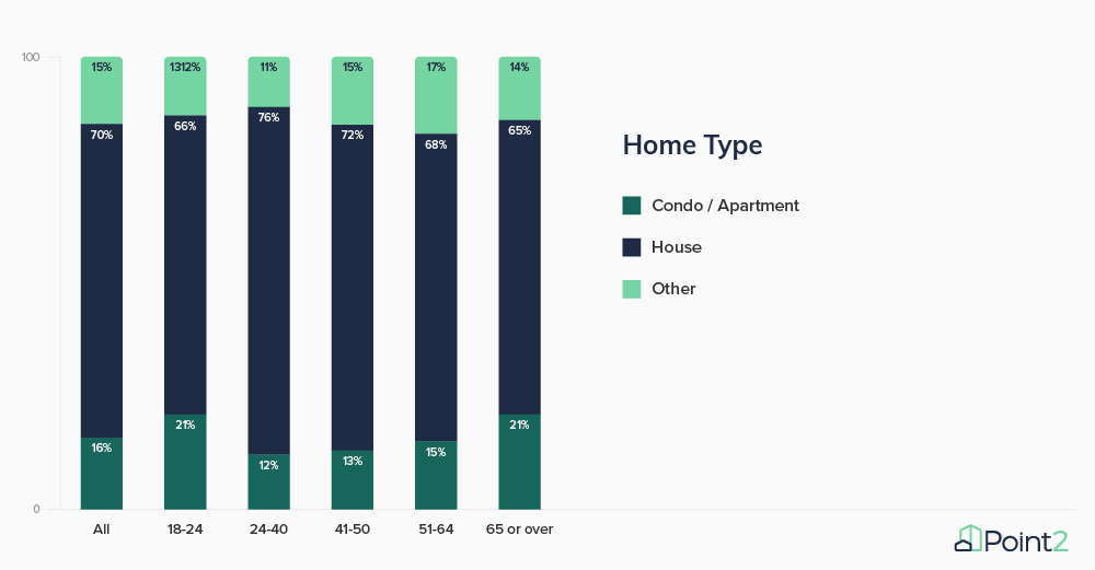 Survey Results Preferred Home Type Q
