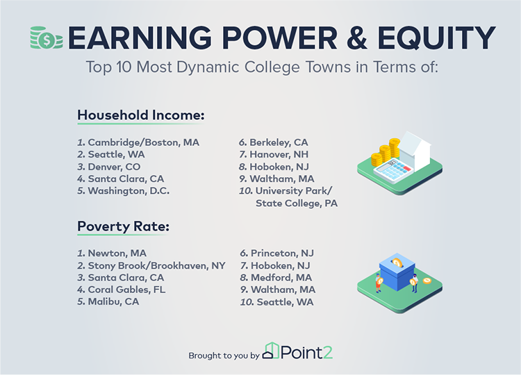 College cities - Earning Power