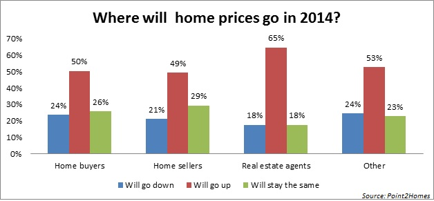 Canadian Real Estate Agents Opinions About the Housing Market