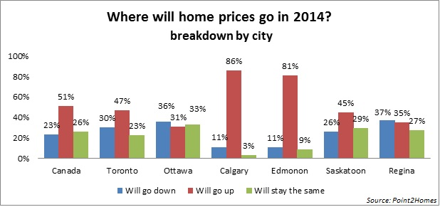 Real Estate Market Trends in Toronto, Ottawa, and Calgary