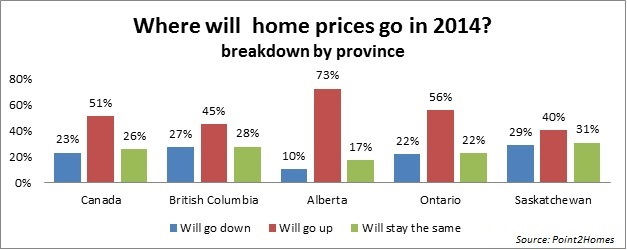 Canada Real Estate Prices Broken Down by Province