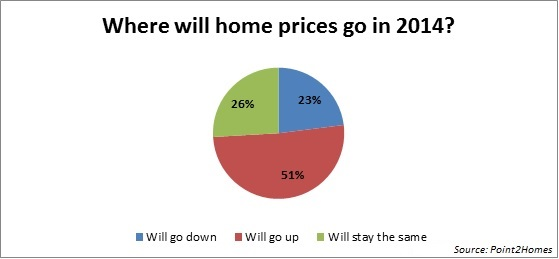 Canada House Prices in 2014