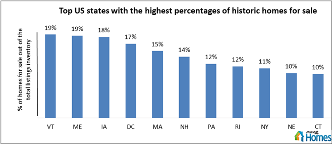 Top US States by Number of Historic Homes for Sale