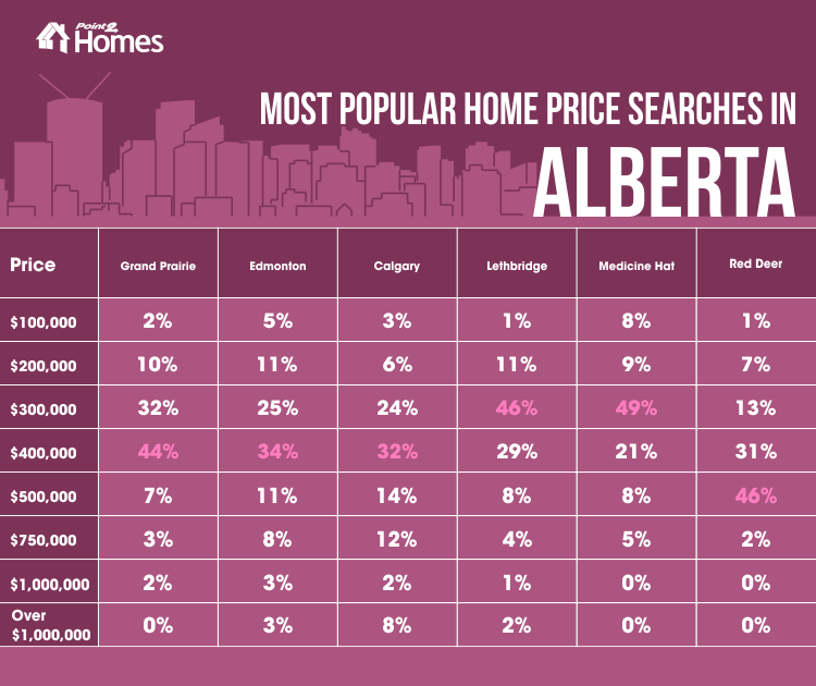 Most popular home price searches in Alberta