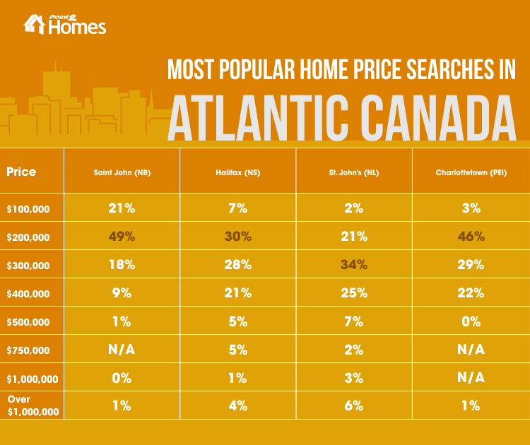 Most popular home searches in Atlantic Canada