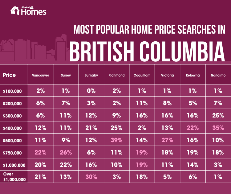 Most popular searches in BC