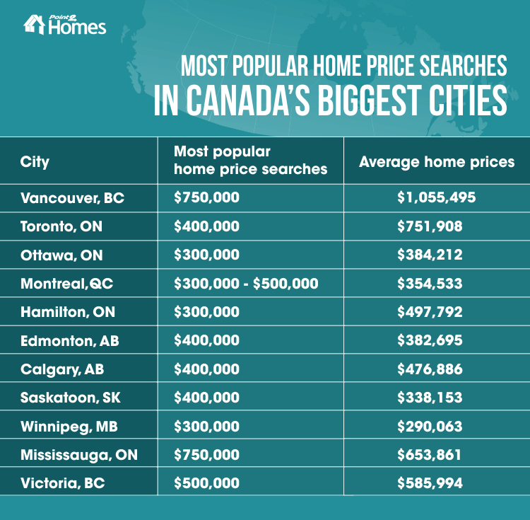 Searches_on_Point2_Homes_Canada's_Biggest_Cities (new table)
