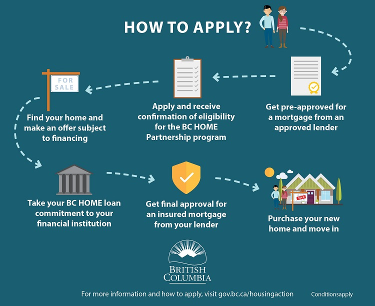 bc-gov-infographic-how-to-apply