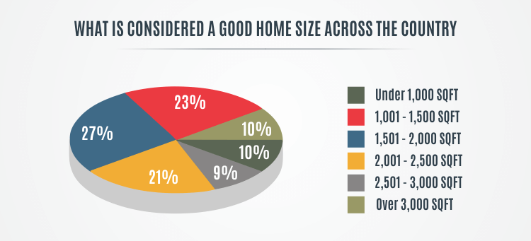 Home Size pie chart