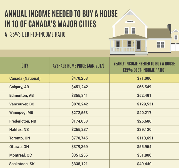 Annual income needed to buy a house in Canada