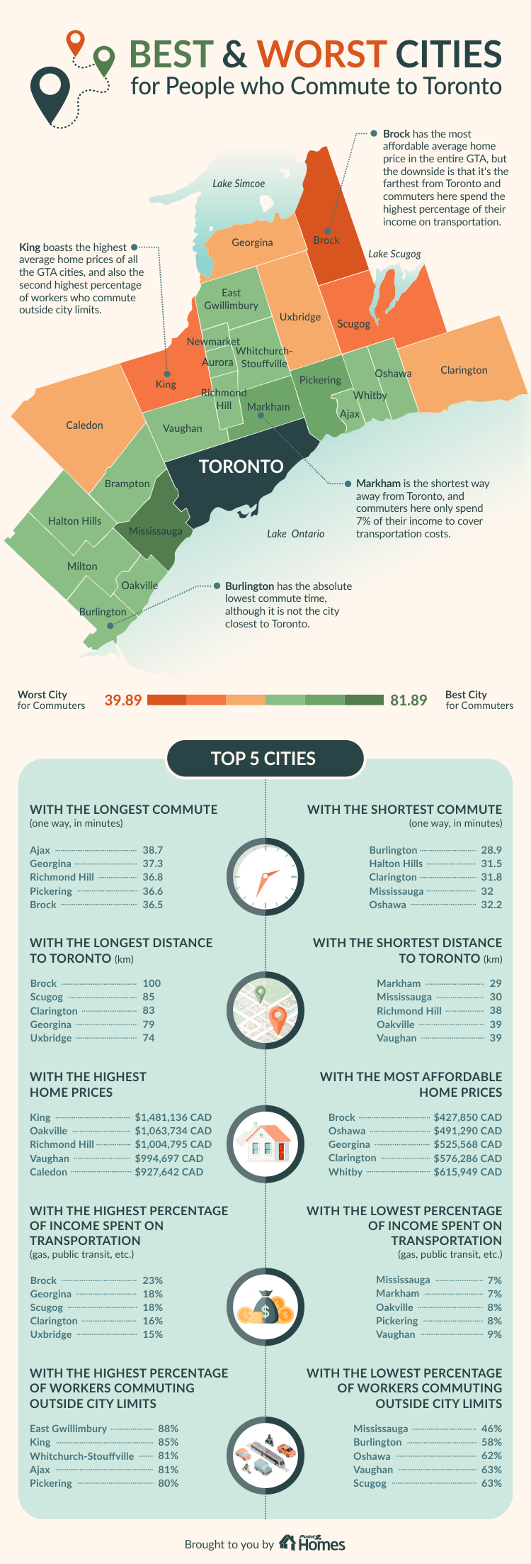 Commuting in the GTA: How Much Would You Pay to Live Close to Work?