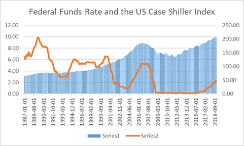 Federal Funds Rate and the US Case Shiller Index